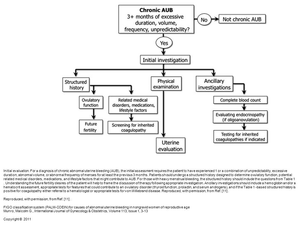 Initial evaluation. For a diagnosis of chronic abnormal uterine bleeding (AUB), the initial assessment requires the patient to have experienced 1 or a combination of unpredictability, excessive duration, abnormal volume, or abnormal frequency of menses for at least the previous 3 months. Patients should undergo a structured history designed to determine ovulatory function, potential related medical disorders, medications, and lifestyle factors that might contribute to AUB. For those with heavy menstrual bleeding, the structured history should include the questions from Table 1 . Understanding the future fertility desires of the patient will help to frame the discussion of therapy following appropriate investigation. Ancillary investigations should include a hemoglobin and/or a hematocrit assessment, appropriate tests for features that could contribute to an ovulatory disorder (thyroid function, prolactin, and serum androgens), and if the Table 1 -based structured history is positive for coagulopathy either referral to a hematologist or appropriate tests for von Willebrand disease. Reproduced, with permission, from Ref. [11] .